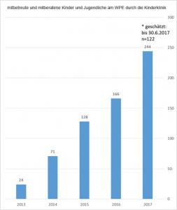Schaubild Patientenzahlen Protonentherapie bei Kindern.